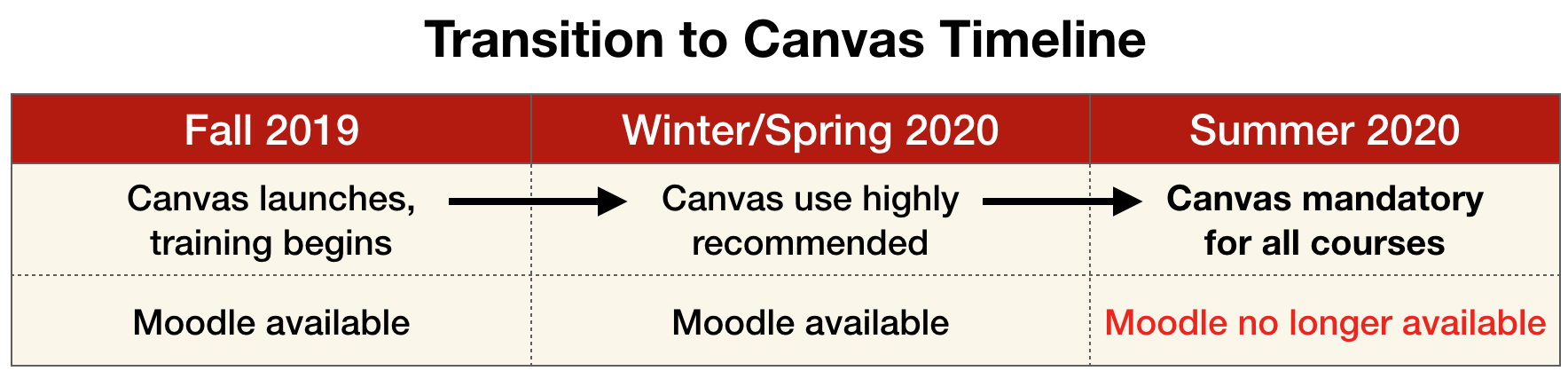 Transition to Canvas Timeline