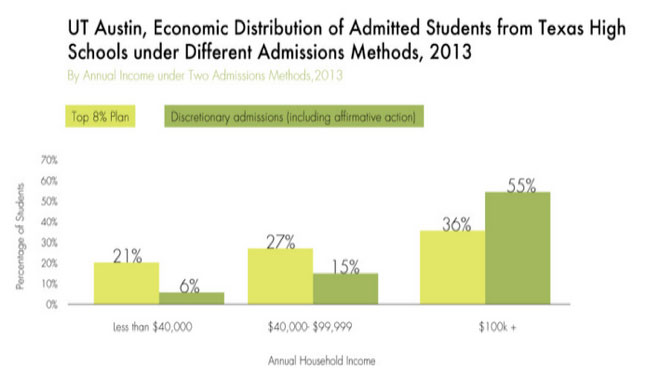 Affirmative Action Fail Achievement Gap >> Alternative Affirmative Action Evaluating Diversity At Flagship