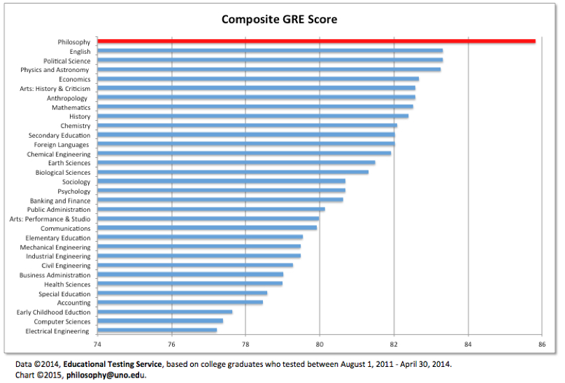 Mean GRE Composite (combined verbal reasoning + quantitative reasoning + analytical writing scores, by percentile)scores by major