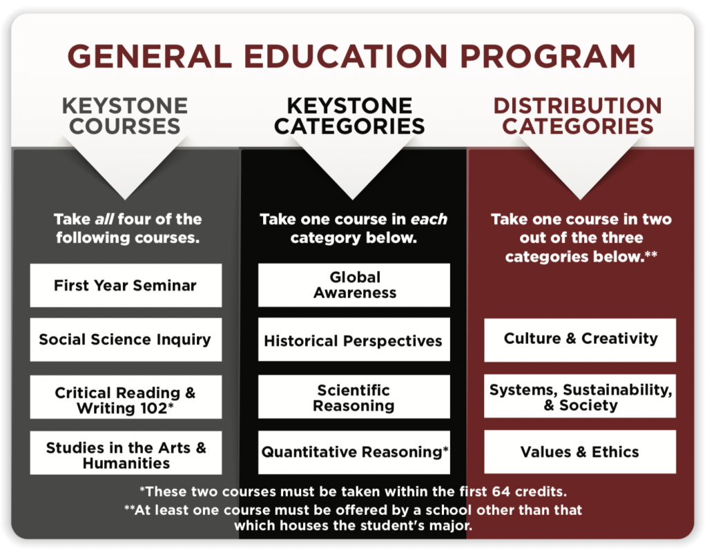 GENERAL EDUCATION PROGRAM KEYSTONE COURSES Take all four of the following courses. First Year, Seminar Social Science Inquiry, Critical Reading & Writing 102*, Studies in the Arts & Humanities KEYSTONE CATEGORIES Take one course in each category below. Global Awareness, Historical Perspectives, Scientific Reasoning, Quantitative Reasoning* DISTRIBUTION CATEGORIES Take one course in two out of the three categories below.** Culture & Creativity, Systems, Sustainability, & Society, Values & Ethics *These two courses must be taken within the first 64 credits. **At least one course must be offered by a school other than that which houses the student's major.