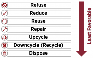 A hierarchy. From most favorable to least favorable: Refuse, Reduce, Reuse, Repair, Upcycle, Downcycle (Recycle), Dispose