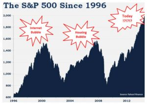 S&P 500 Since 1996 Graph