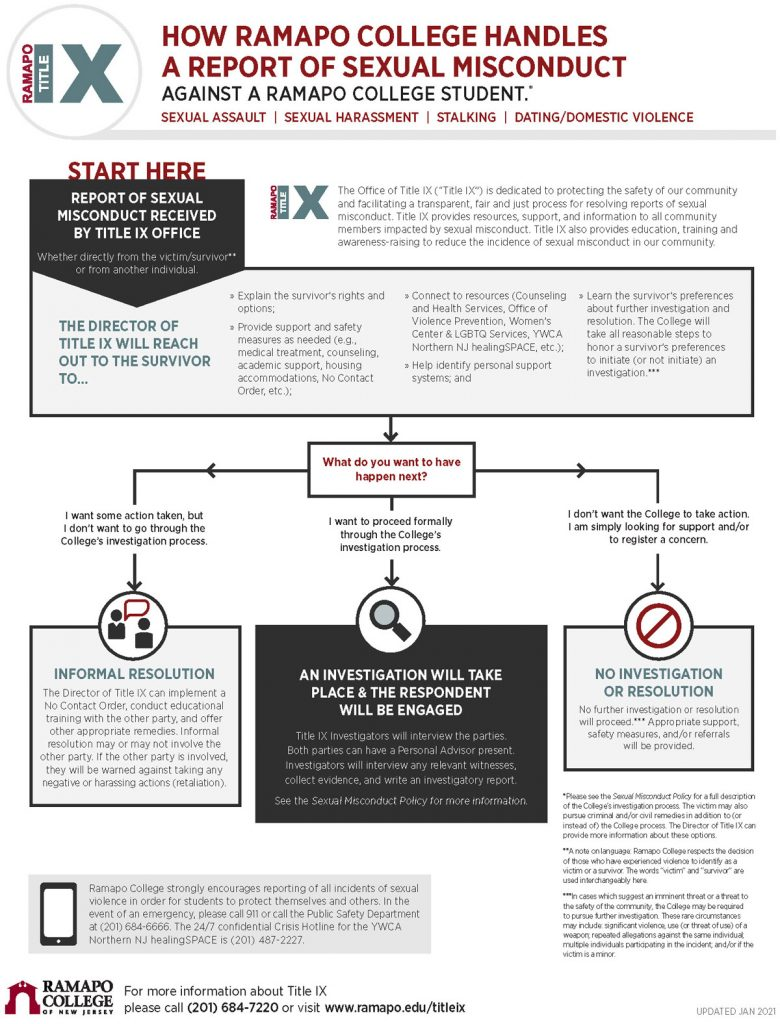 How Ramapo College Handles a Report of Sexual Misconduct Flow chart. Click to expand a pdf.