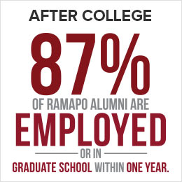 After college, 87% of Ramapo Alumni are employed or in graduate school within one year.