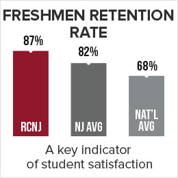 Ramapo College's freshmen retention rate is 87% which is a key indicator of student satisfaction. 68% in the national average.