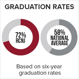 72% of Ramapo College Students graduate in comparison to the National Average which is 58% based on a six-year graduation rate.